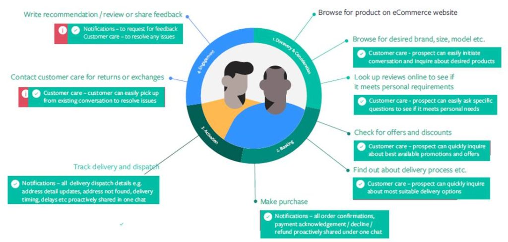 WhatsApp Business e commerce use cases